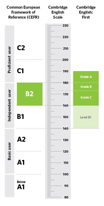 Tabla de resultados examen First
